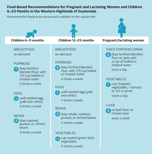 Food-Based Recommendations for Pregnant and Lactating Women and Children 6–23 Months in the Western Highlands of Guatemala