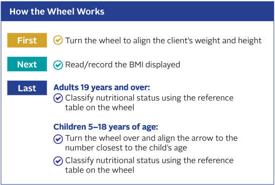 How the Wheel Works: First Turn the wheel to align the client's weight and height. Next Read and record the BMI displayed. Last For Adults 19 years and over: Classify nutritional status using the reference table on the wheel. Children 5-18 years of age: Turn the wheel over and align the arrow to the number closest to the child's age. Then Classify nutritional status using the reference table on the wheel.