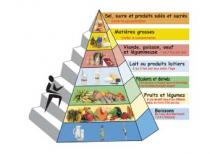 Image of Cote d'Ivoire's food pyramid