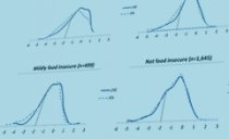 four line charts depicting results of LNS and IFA in levels of food insecurity